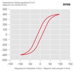 Magnetische Sättigungsdichte B (mT) - BFM8