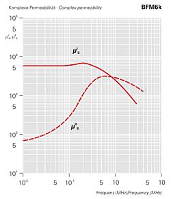 Komplexe Permeabilität - BMF6k