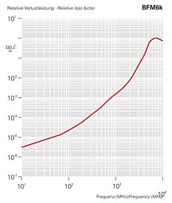 Relative Verlustleistung - BMF6k
