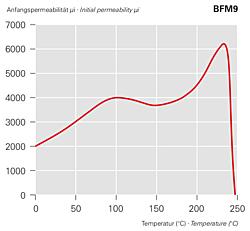 Anfangspermeabilität μi - BFM9