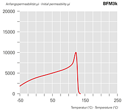 Anfangspermeabilität μi BFM3k
