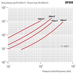 Verlustleistung PV (kW/m3)