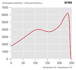 Anfangspermeabilität μi - BFM8