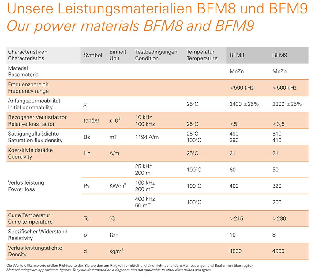 BFM8 / BFM9 Leistungsmaterialien