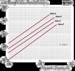 Verlustleistung PV (kW/m3) - BFM9
