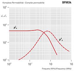 Komplexe Permeabilität BFM3k