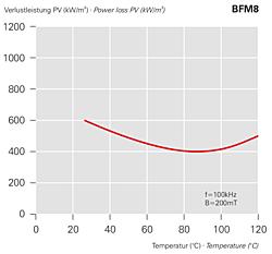 Verlustleistung PV (kW/m3) BFM8