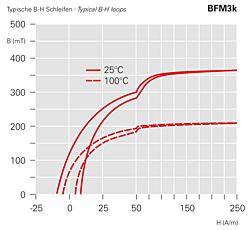 Typische B-H Schleifen BFM3k