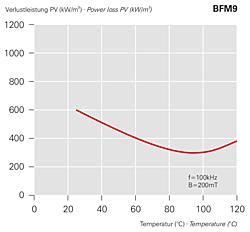 Verlustleistung PV (kW/m3) BFM9