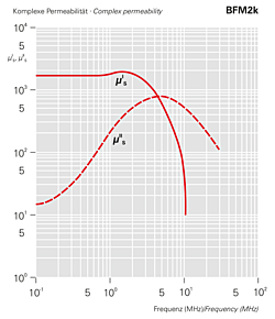 Komplexe Permeabilität - BFM2k